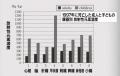 チェルノブイリ・食物摂取における放射性セシウム137と心臓血管疾患の関係性 バンジェスター博士  8-2