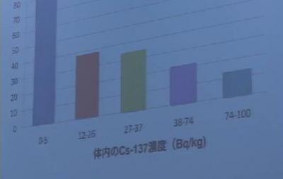 心電図に異常がない子どもの数と、体内のセシウム137相関性 2