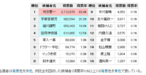 東京都知事選2014