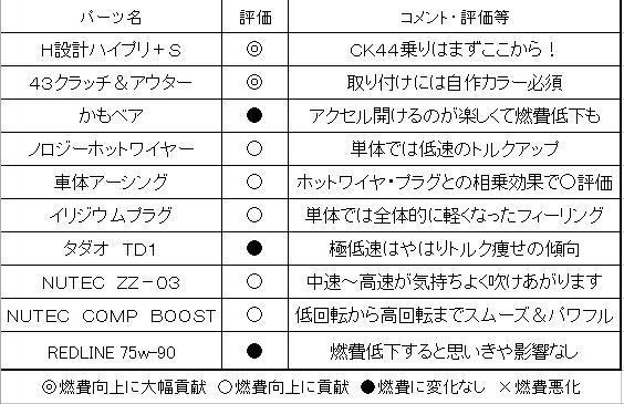 燃費考察-パーツ表.jpg