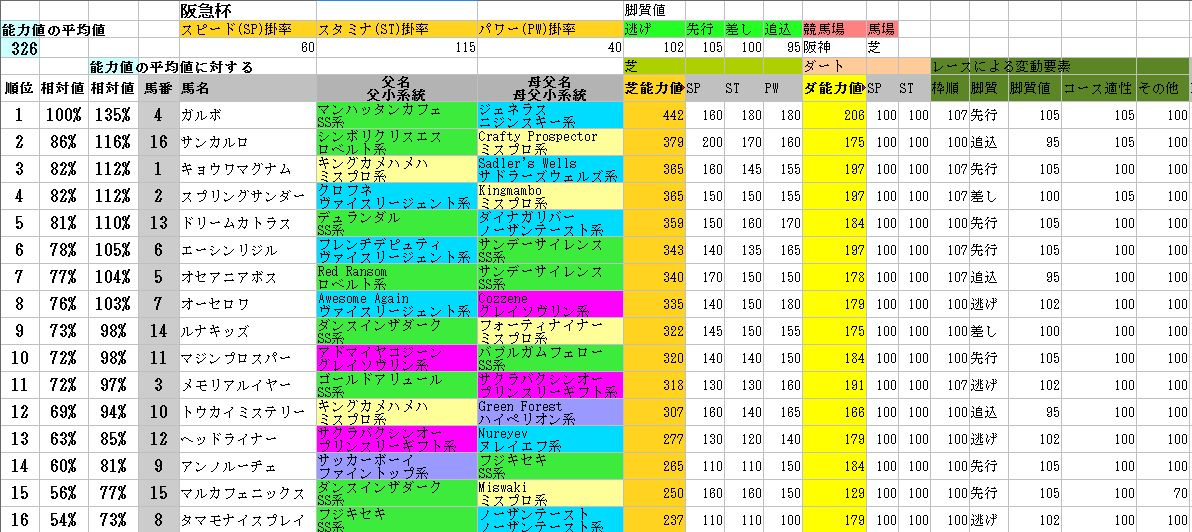 2012阪急杯