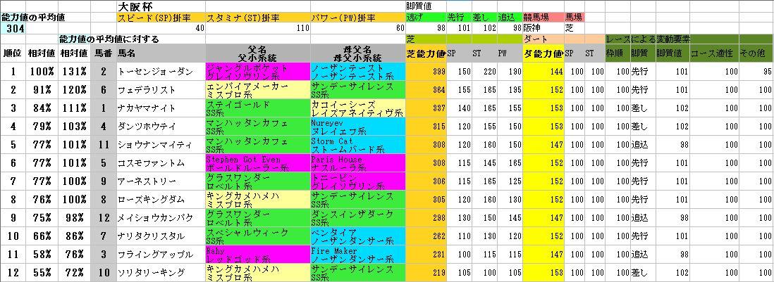 2012大阪杯