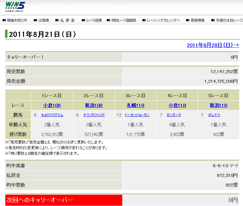 2011811WIN5結果