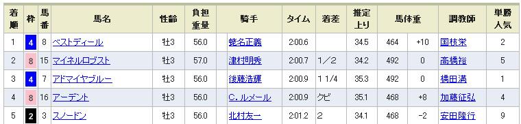 京成杯レース結果