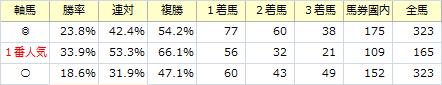 軸馬複勝率_20120901