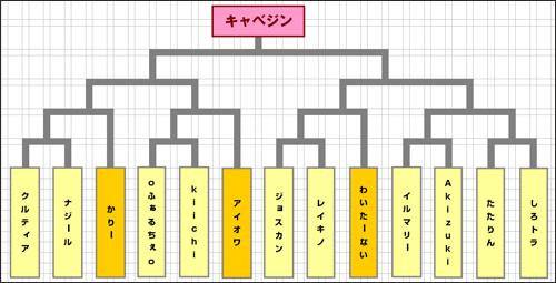 第三回対人戦トーナメント表
