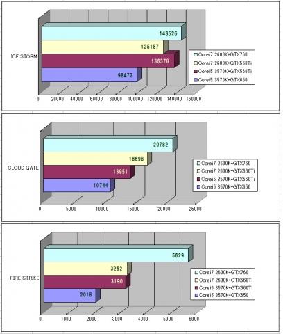 3DMark Basic 760 グラフ