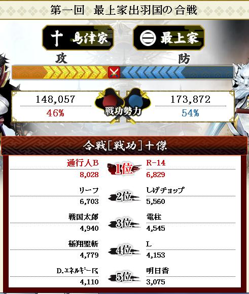 初日終えて対最上戦