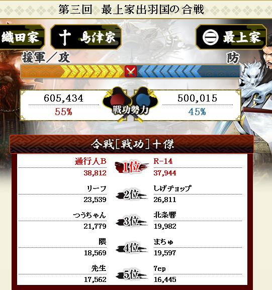 第3回合戦結果