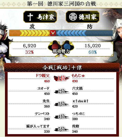 第5回対徳川戦