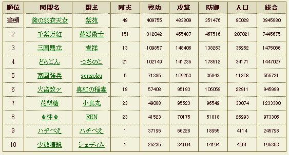 徳川家同盟