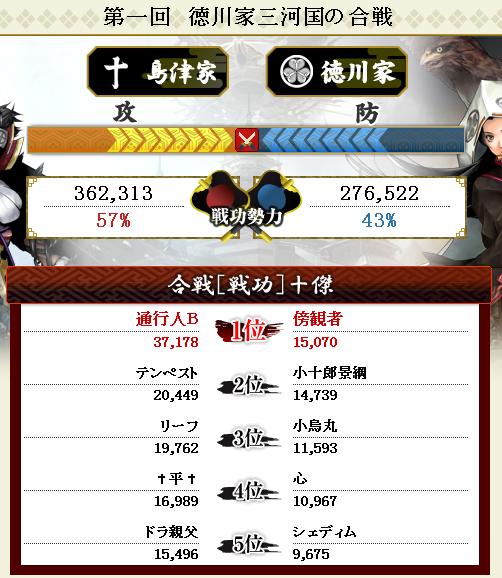 第5回対徳川戦2