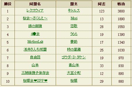 浅井同盟ランキング