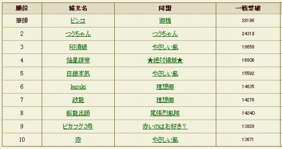 一戦撃破2