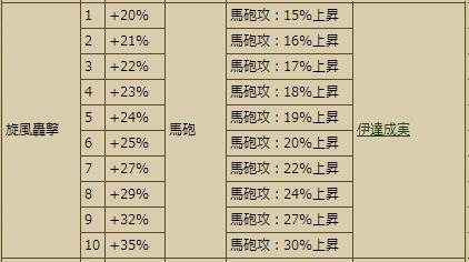 スキル表3
