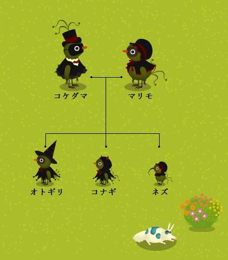 家系図2011.10