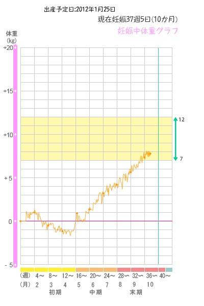 体重グラフ20120109