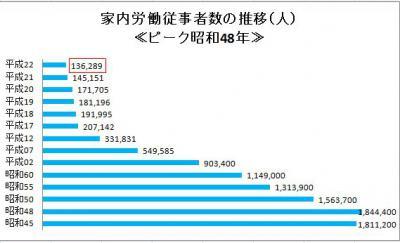 家内労働者数の推移