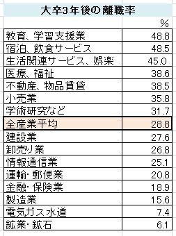 新規学卒者離職率2