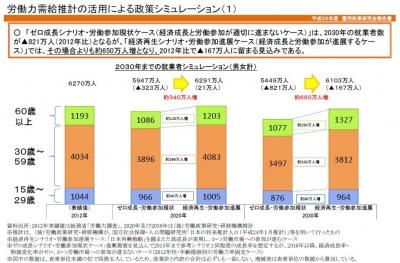 2012-20-30就業者