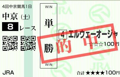 中京8R12人気