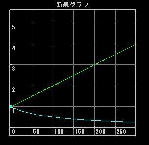 図1[s/m,m/sで考えた場合の移動速度と速度OPの関係]