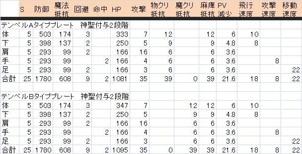 AION2.7_テンペルPVP防具比較プレート.jpg