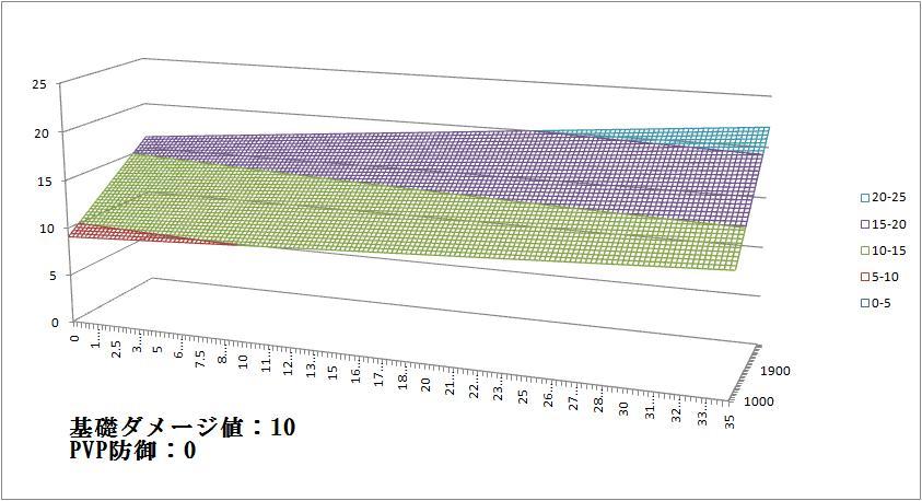スピダメージ計算PVP防御0基礎値10.jpg