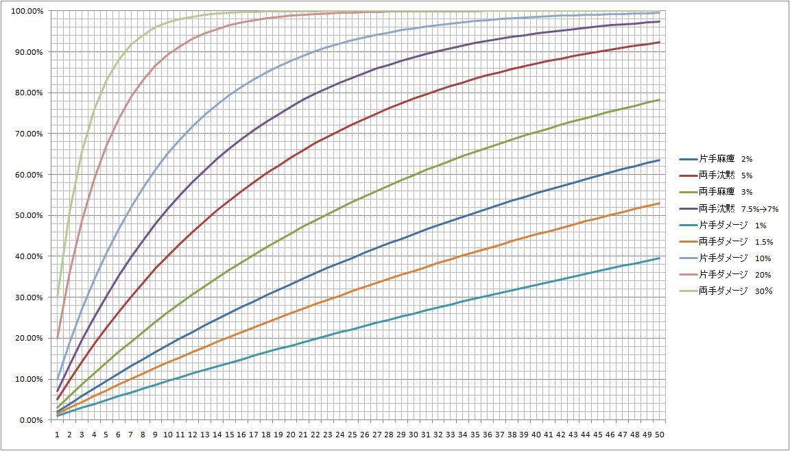 神石発動確率_1回でも発動する確率.jpg