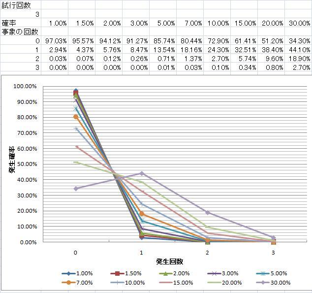 神石発動確率_発生回数別_試行回数3.jpg