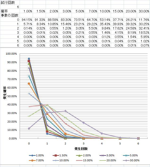 神石発動確率_発生回数別_試行回数6.jpg