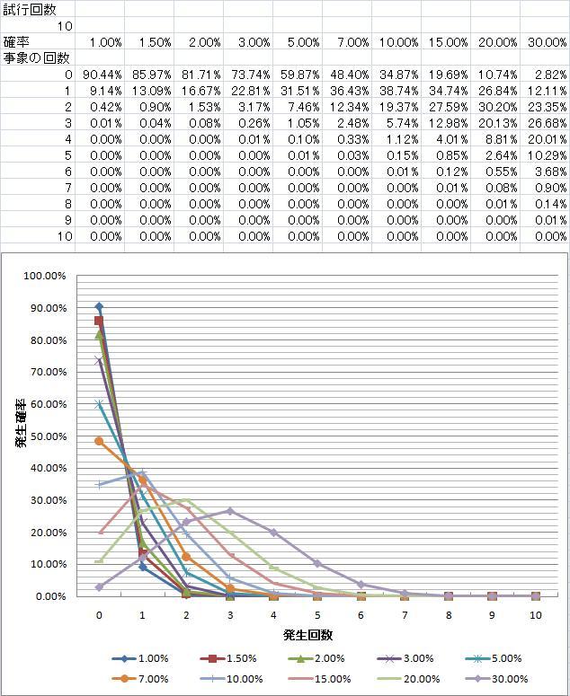 神石発動確率_発生回数別_試行回数10.jpg