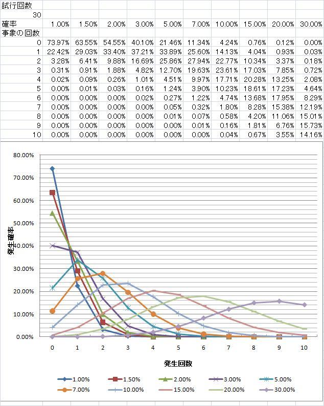 神石発動確率_発生回数別_試行回数30.jpg