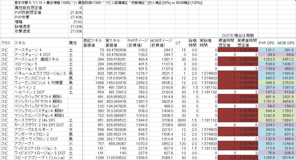 110902PV装備DPS試算.jpg