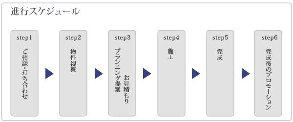 リフォーム・リノベーションのQリノベ&リノパック工程表