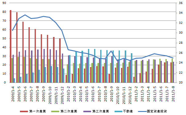 China Fixed Investment 20110912.