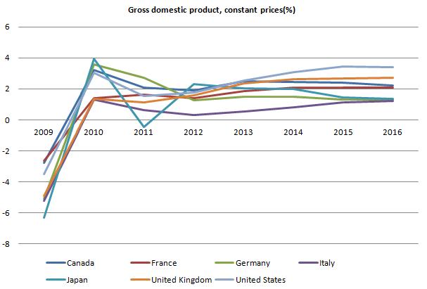 G7 GDP 20110926.