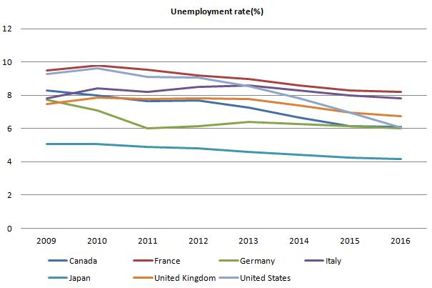 G7 Unemployment Rate 20110926.