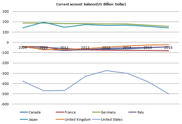 Current Account Balance G7 20110926.
