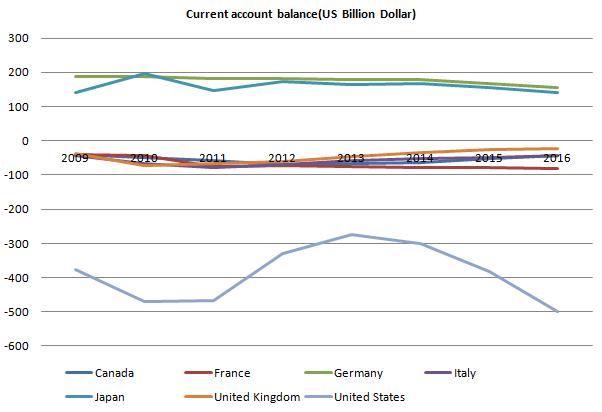 Current Account Balance G7 20110926.