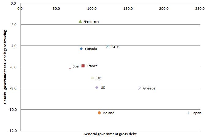 G7PIIGS Financial Data 20110926.