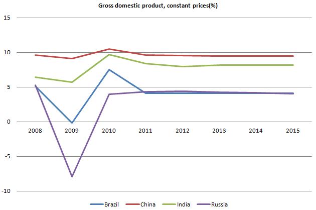 GDP BRICs 20110926.