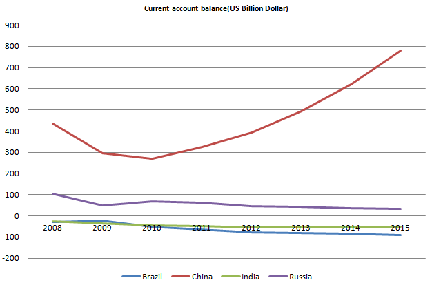 Current Account Balance Brics 20110926.