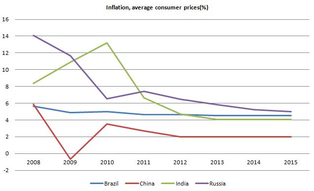 Inflation BRICs 20110926.