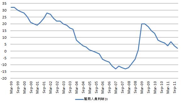 雇用人員判断DI 20111003.