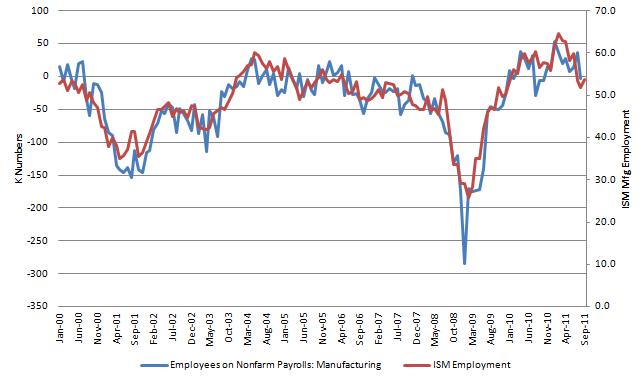 ISM Employment 20111004.
