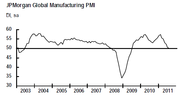 JPM Global Manufacturing PMI 20111004.