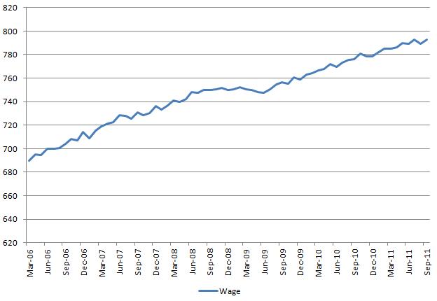 Wage 20111007.