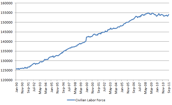 civilian labor force 20111007.