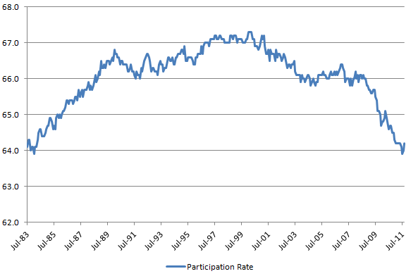 Participation Rate 20111007.